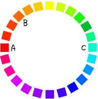 図1  色相環